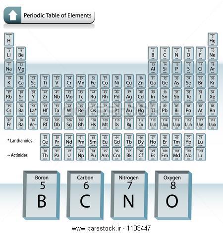 بلوک شیشه ای جدول تناوبی عناصر وکتور لایه باز 31469382 : پارس ...بلوک شیشه ای جدول تناوبی عناصر