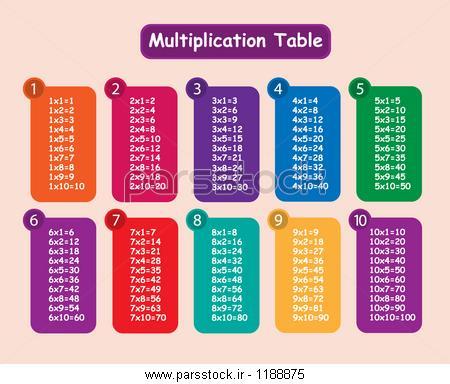 ضرب فرایندی کلاس چهارم جدول ضرب رنگارنگ وکتور لایه باز 229670788 : پارس استاک ...